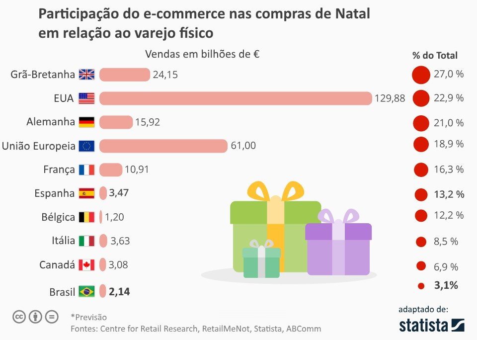 participacao-do-ecommerce-no-varejo
